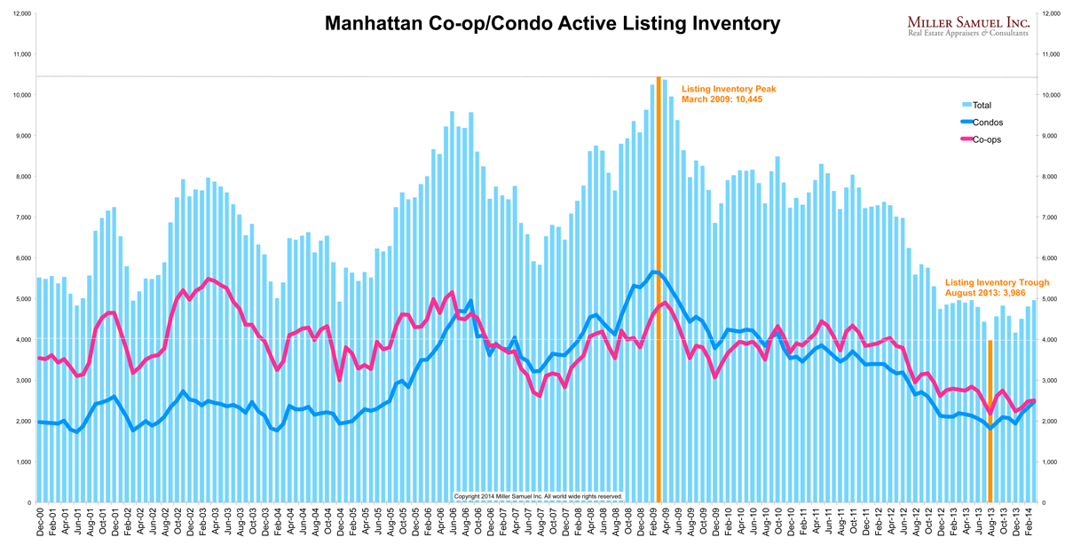 1q14manhattan-inventorysplit
