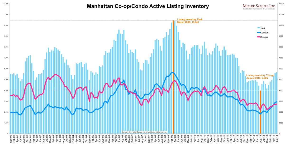 2q14Manhattan-inventorySPLIT