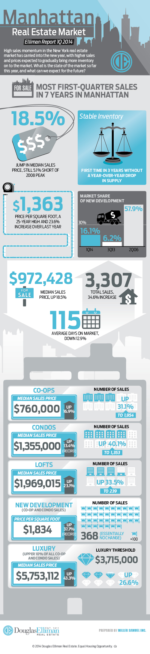 Manhattan Market Report Infographic